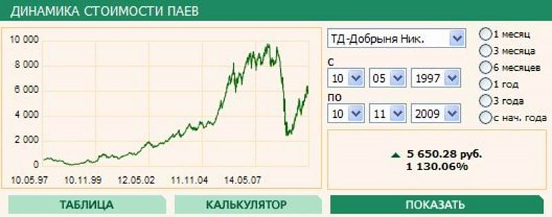 как купить акции Добрыня Никитич