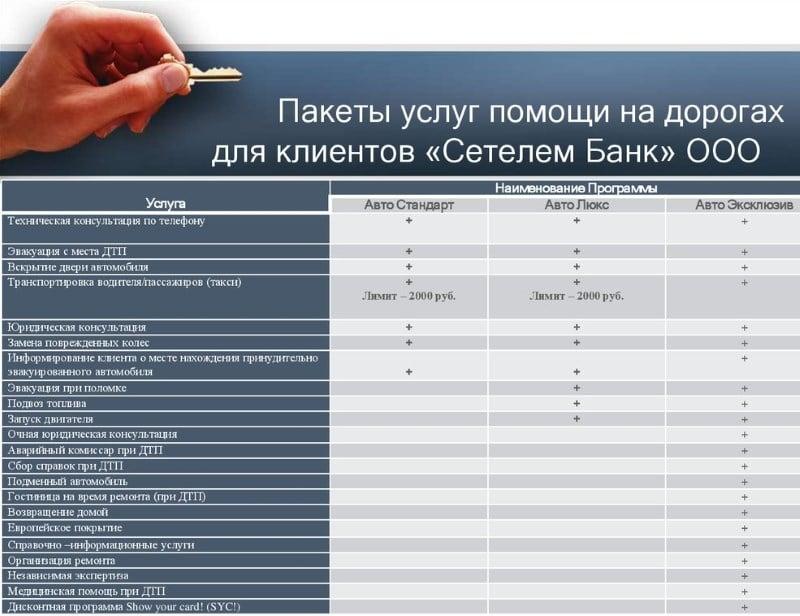 услуги Сетелем-банка