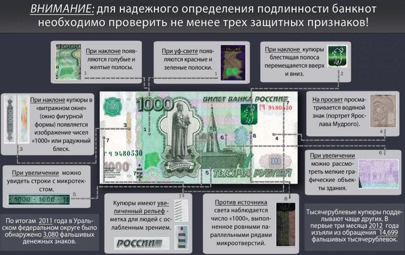 проверка денег на подлинность в Сбербанке