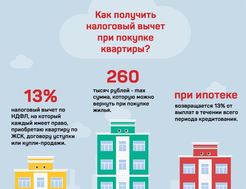 справка об уплаченных процентах по ипотеке Сбербанка