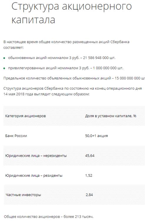 собственный капитал Сбербанка