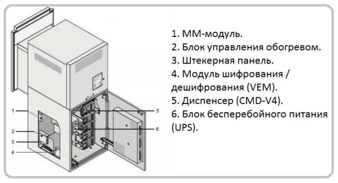 устройство банкомата заглянем во внутрь