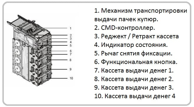 устройство банкомата