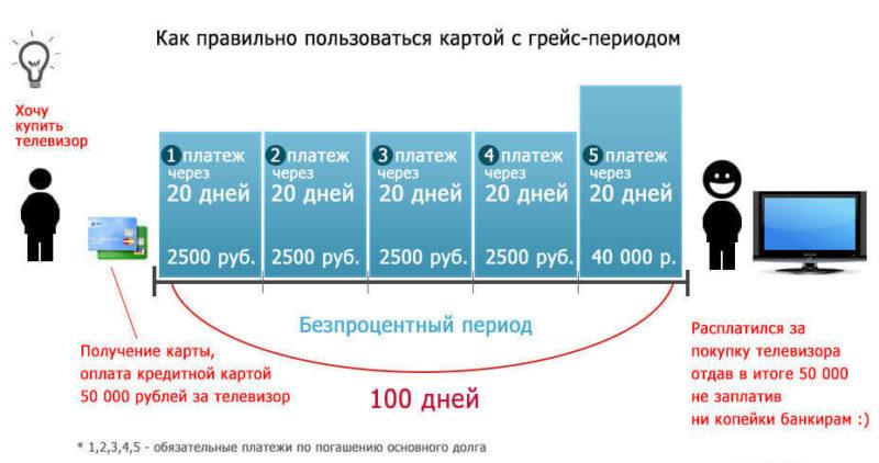Альфа-Банк карта Виза Классик