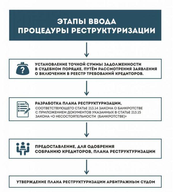 как провести реструктуризацию кредита в банке