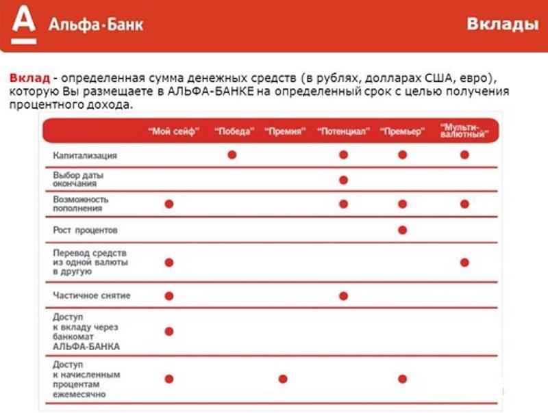 вклады в валюте Альфа-Банка