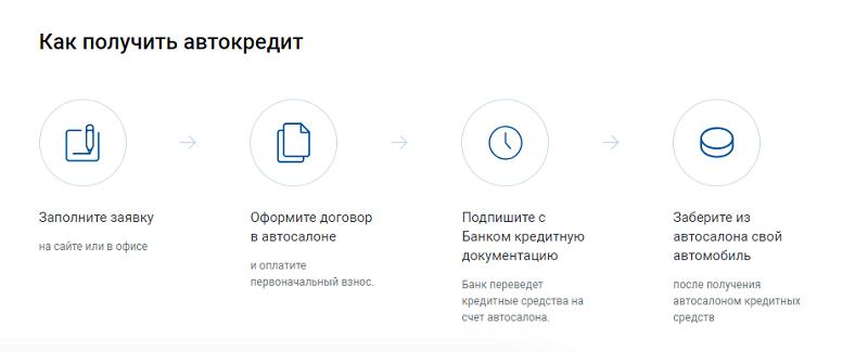 условия автокредита Газпромбанка