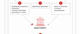 Альфа-Банк банковская гарантия на обеспечение исполнения контракта