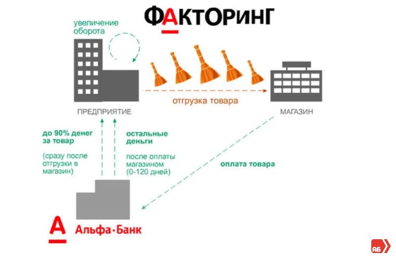 факторинг в Альфа-Банке
