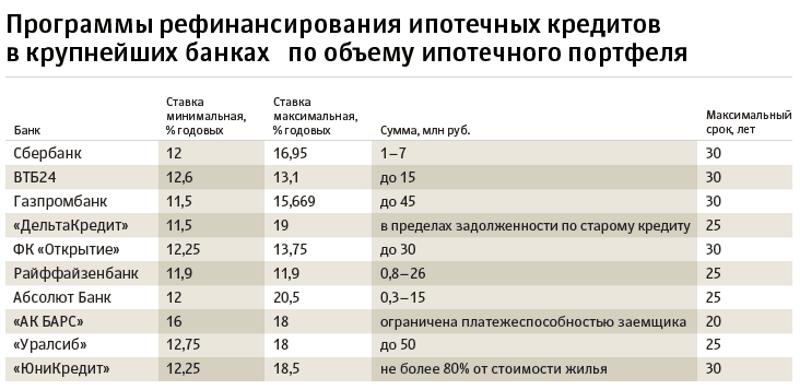 как оформить рефинансирование в Газпромбанке