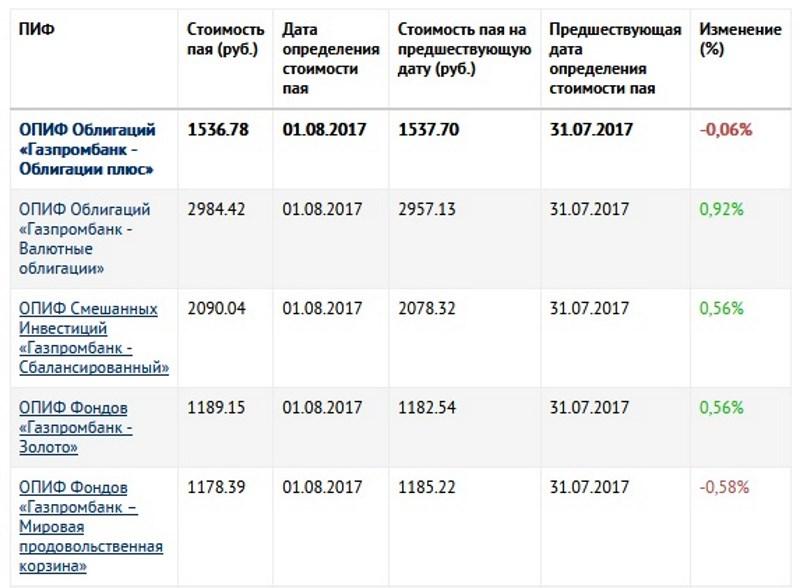 УК Газпромбанка
