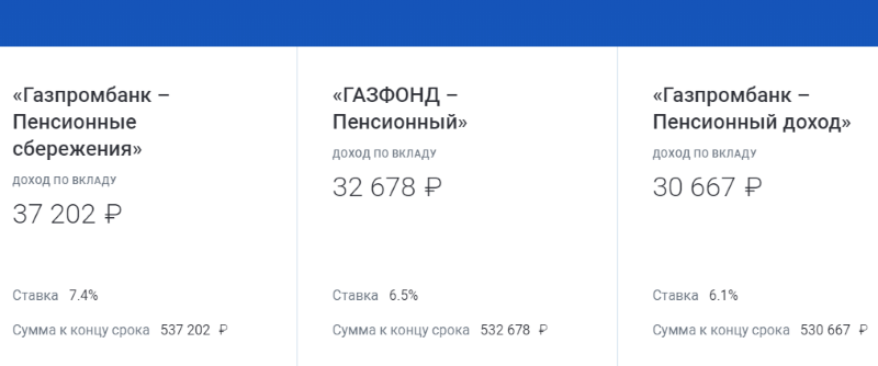 вклад для пенсионеров в Газпромбанке