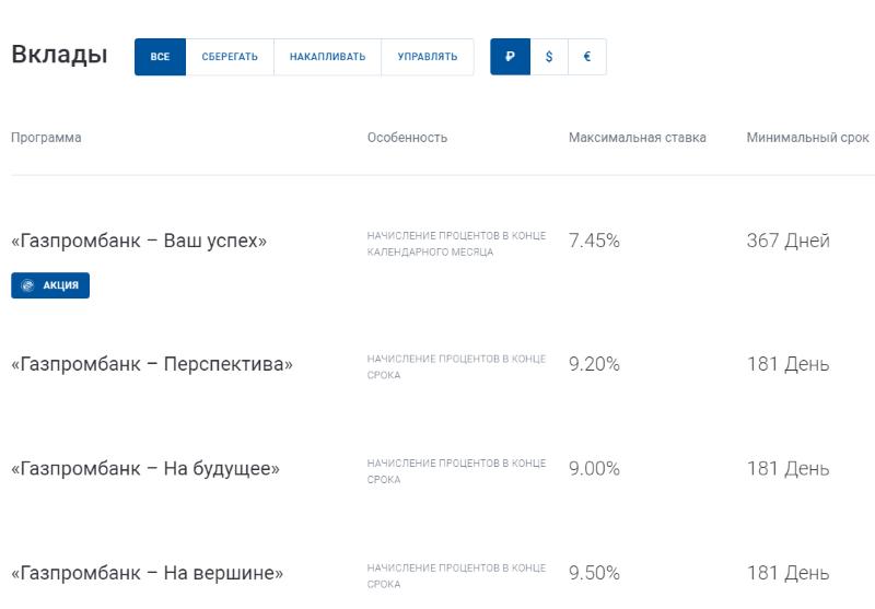 условия по пенсионным вкладам в Газпромбанке