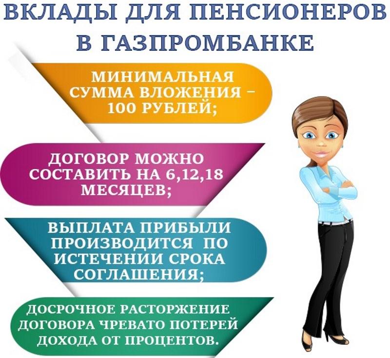 вклады Газпромбанка для физических лиц