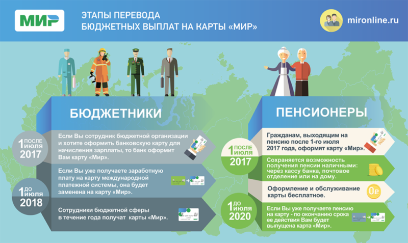 пенсионная карта Газпромбанка