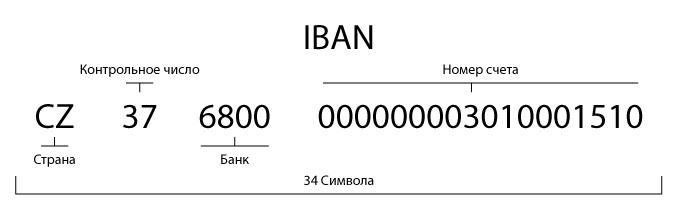 iBan Альфа-Банка