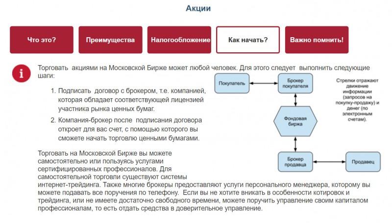 как продать акции Газпрома через Сбербанк