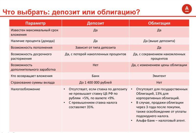 доходность облигаций Альфа-Банка
