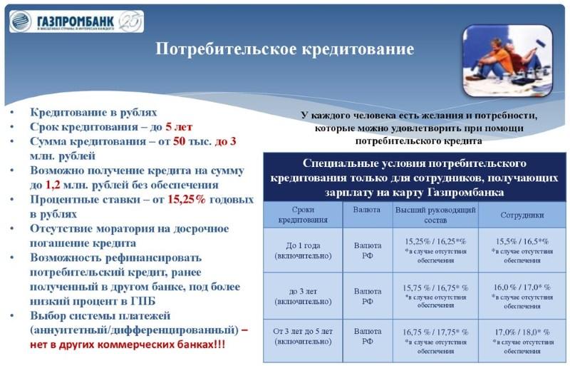 процентная ставка потребительского кредита Газпромбанка