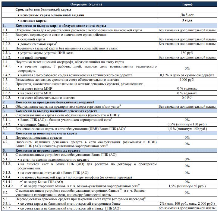 условия зарплатной карты Газпромбанка