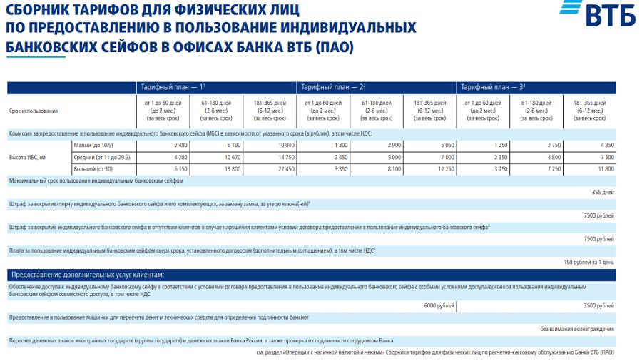 стоимость аренды ячейки ВТБ для физических лиц