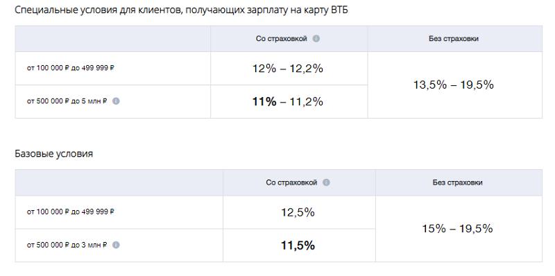 кредиты пенсионерам в ВТБ 24