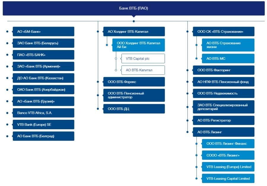структура банка ВТБ