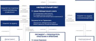структура управления ВТБ