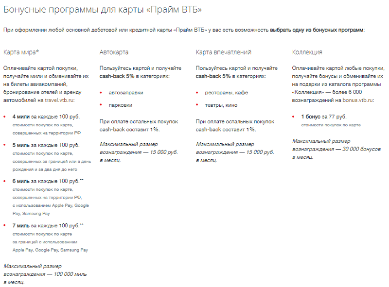 правила пользования кредитной картой ВТБ 24 с льготным периодом