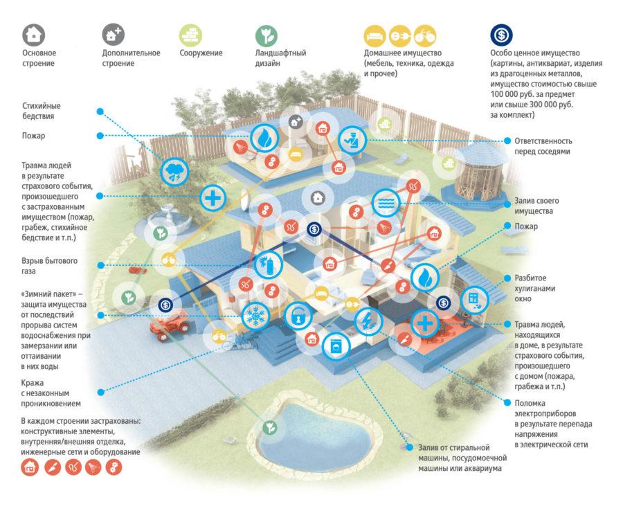 страхование недвижимости ВТБ