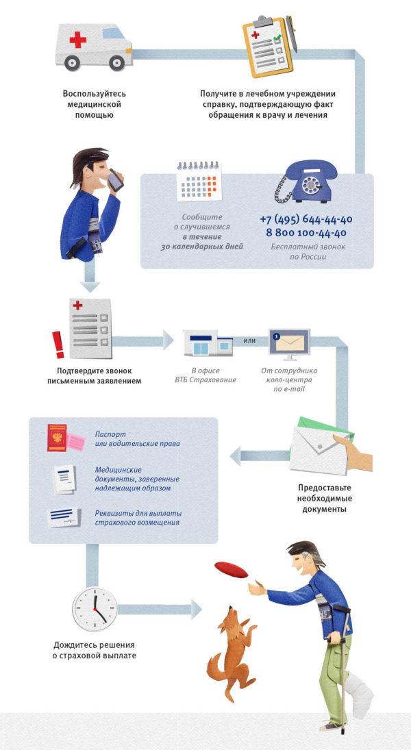 спортивная страховка ВТБ для ребенка
