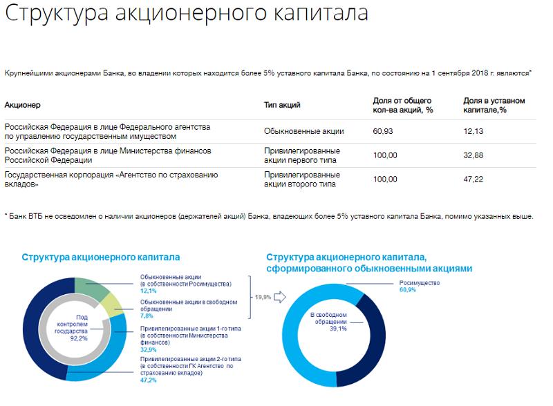 акционеры ВТБ