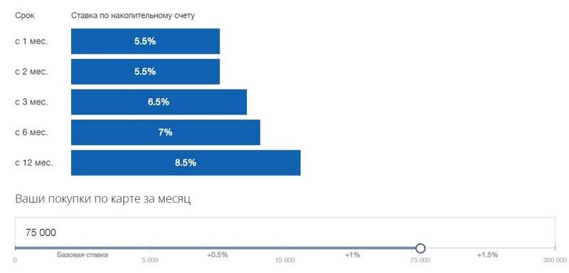 накопительный счет ВТБ как начисляются проценты