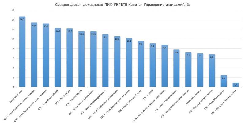 ПИФы ВТБ доходность