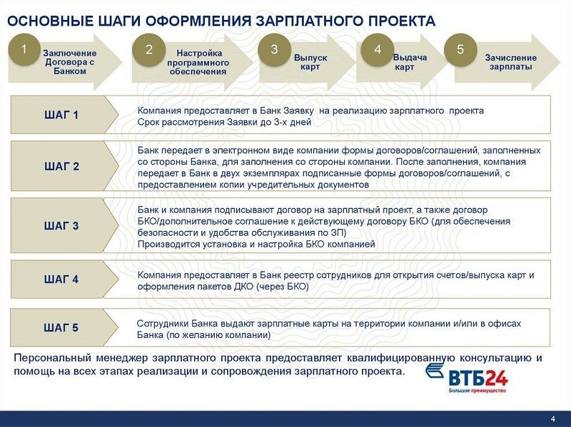 зарплатная карта ВТБ условия