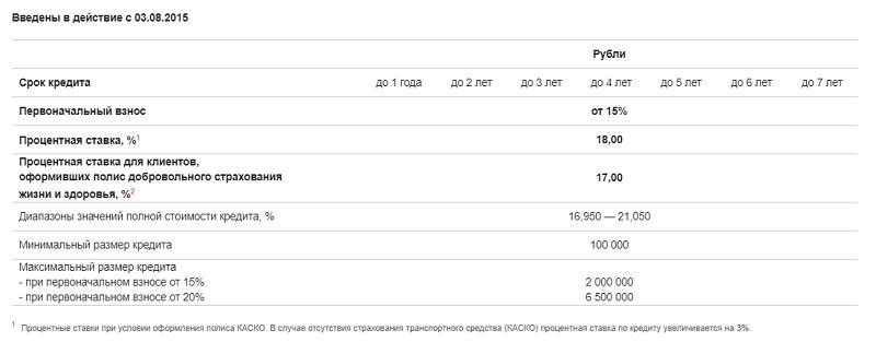 рефинансирование потребительского кредита ЮниКредит Банка
