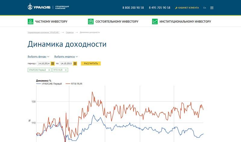 ПИФ Уралсиба Консервативный