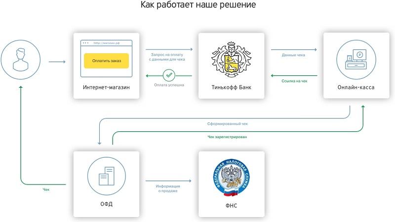 онлайн-касса Тинькофф банка